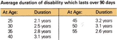 Average duration of disability which lasts over 90 days