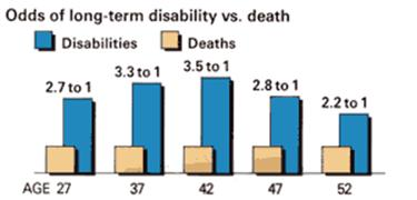 Odds of long term disability vs death
